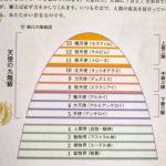 天使の階層図